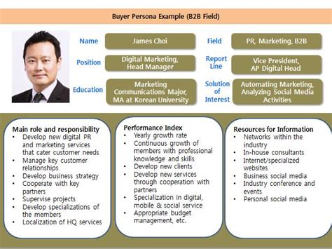 customer persona template abcs of building a customer profile cooler insights