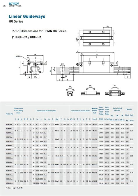 linear cnc guide rails rail iso9001 producing certifications precision bearing hgh