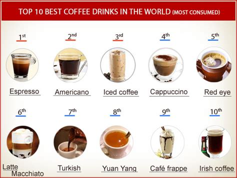 Top 10 best coffee drinks in the World with Recipes (Most Consumed)