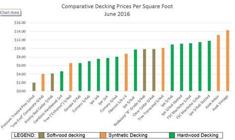 Premium Hardwood Decking Price Comparison