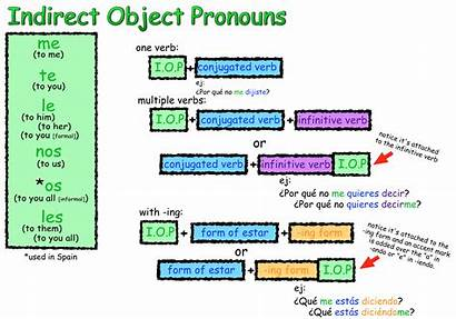 Indirect Pronouns Object Spanish Direct Chart Objects