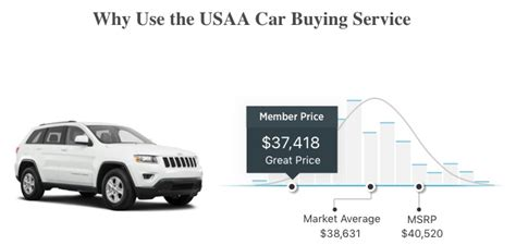usaa car buying service review car buying  easy