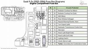 Saab 9-2x  2005-2006  Fuse Box Diagrams