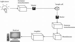 4 Schematic Diagram Of A Fluorescence Spectrometer