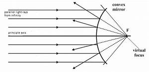 What Abt The Diagram For The Convex Mirror When The Object