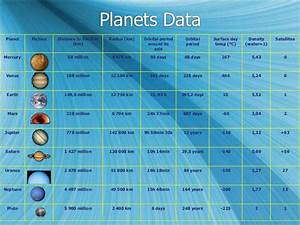 Planets Distance From the Sun in Kilometers (page 4 ...