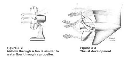 Boat Propeller How To Choose by How To Choose A Boat Propeller Composite Research Inc
