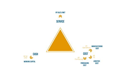 Service Cost by Balancing Cost And Service The Supply Chain