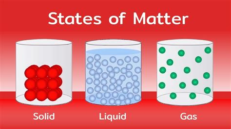 States Of Matter  Solids, Liquids And Gases  Hindi Youtube