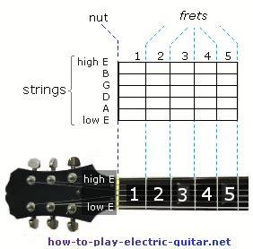 read  types  guitar chord diagrams guide