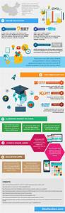 [Infographic] Growth of Educational Technology In China ...