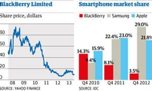 blackberry goes up for sale after calamitous decline in