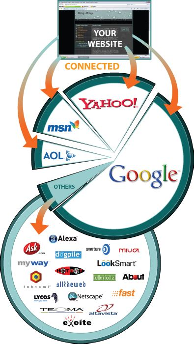 Search Engine Optimization Packages - search engine optimization bezign