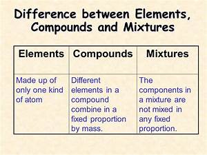 Mixtures & Compounds. - ppt video online download