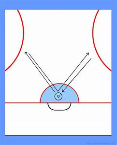 hockey goaltending letter drills v With letter drills