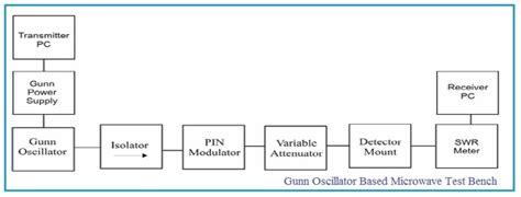 Klystron Microwave Test Bench Gunn