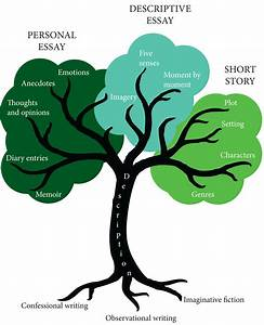 Writing From The Tree Of Life U2026