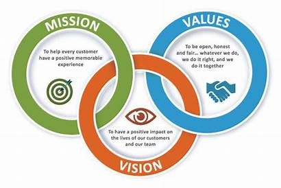 Vision Mission Values Company Companies Moving Business
