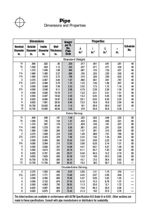 Wf column sizes