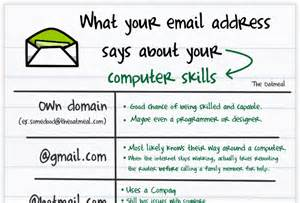 What Your Resume Says About You by International Email Etiquette Five Things You Should About