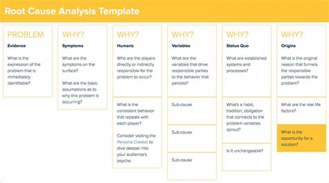 root  analysis template template business