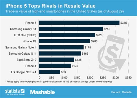 iphone trade in value chart iphone 5 tops rivals in resale value statista