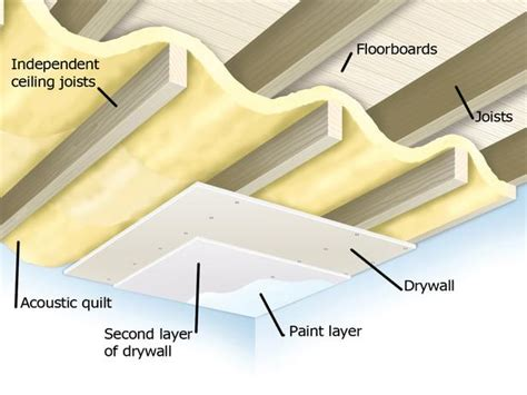 Ceiling Joist Span 2x4 by Soundproofing A Ceiling How Tos Diy