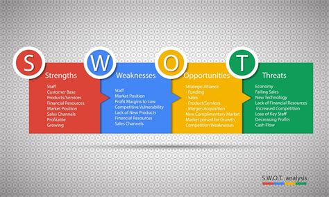 swot analysis template  efficient business planning