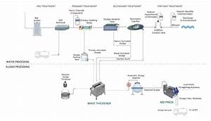 Wwtp Process Flow