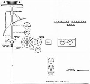 Naval Sonar
