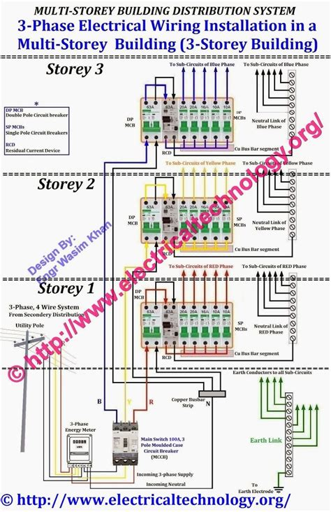 electrical wiring electrical technology three phase electrical wiring installation in a multi