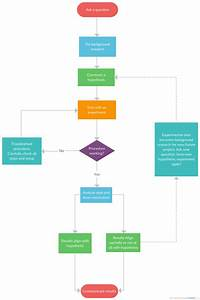 Scientific Method Explain In A Flowchart  Flowchart Example For Scientific Method