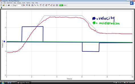 Lord Jessica's Physics Blog of Doom: Distance, Velocity ...