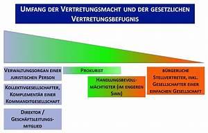 Einverständniserklärung Eines Nicht Anwesenden Gesetzlichen Vertreters : 7 1 3 umfang der vertretungsbefugnis und der vertretungsmacht ~ Themetempest.com Abrechnung