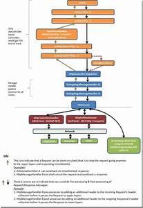 Asp Net Mvc4 Web Api Stack Diagram  U2013 Kiran U0026 39 S Blog