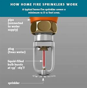 Home Fire Sprinkler Photos Free To Use