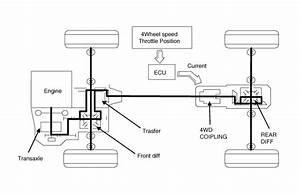 Kia Sorento  4wd Ecu Power Flow Diagram