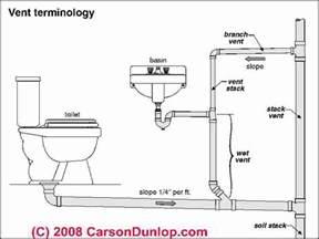 automatic kitchen faucet plumbing problems plumbing problems vents