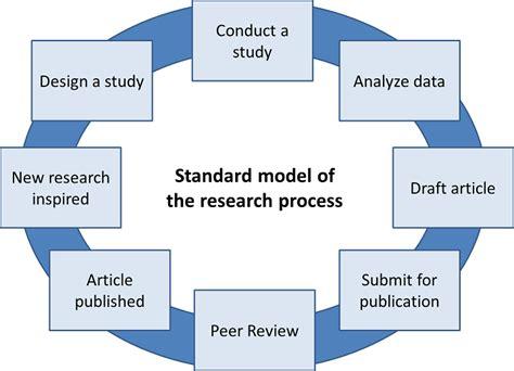 steps  research methodology reportzwebfccom