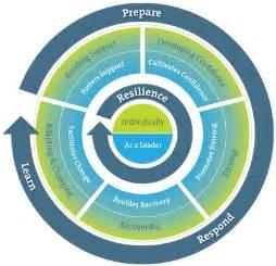 Resilience Leadership Model