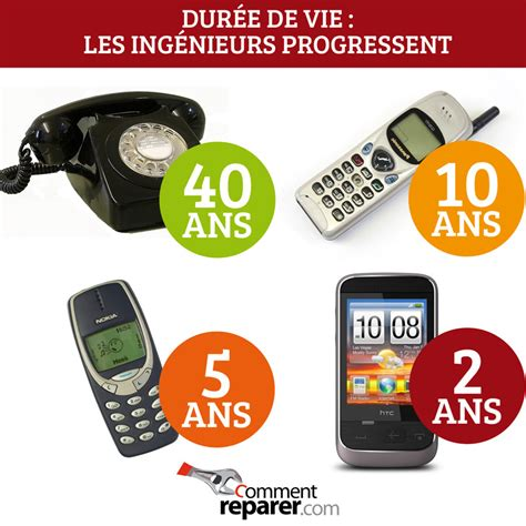 dur 233 e de vie des t 233 l 233 phones on progresse