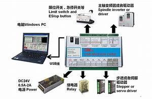 Programmable Motion Control Card Products  U6210 U90fd U82af U5408 U6210 U79d1 U6280 U6709 U9650 U516c U53f8