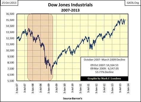 evil market omens    dow jones earnings  dividends gold eagle