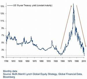 CHART: The 10-Year US Treasury Note Yield Since 1790 ...