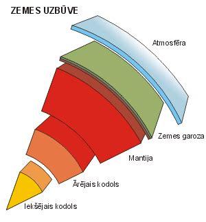 Zemes garozas uzbūve — teorija. Ģeogrāfija, 7. klase.