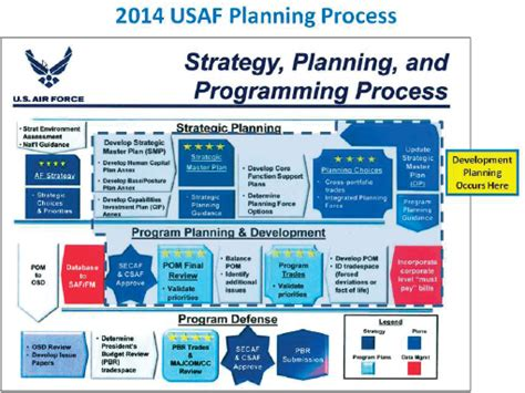 concept of operations template navy 3 improving development planning support to u s air force