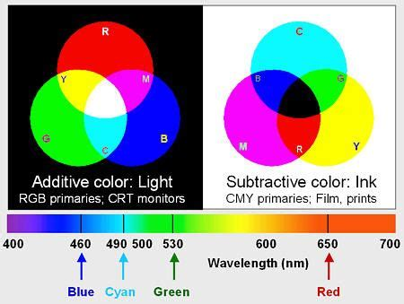 color wheel light light and color an introduction the difference between