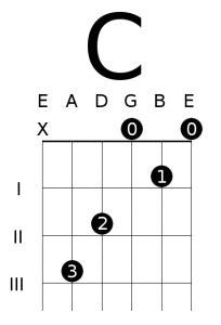 essential open chords      deft digits