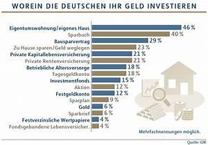 Geld Gut Investieren : struktur schaffen drei fragen zum verm gensaufbau ~ Michelbontemps.com Haus und Dekorationen