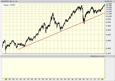 tsx index long term chart tradeonlineca